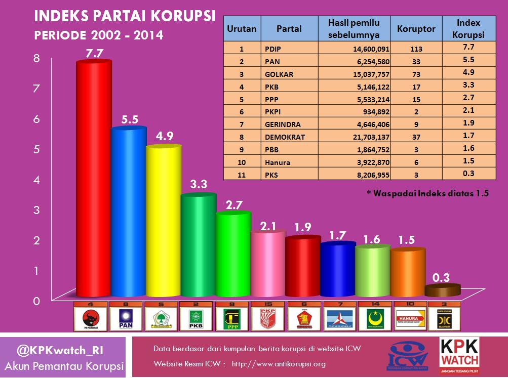 Inilah daftar partai terkorup se-Indonesia (silahkan disanggah dgn ...