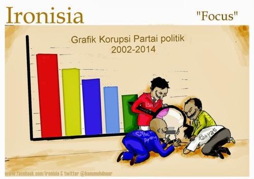 partai korupsi