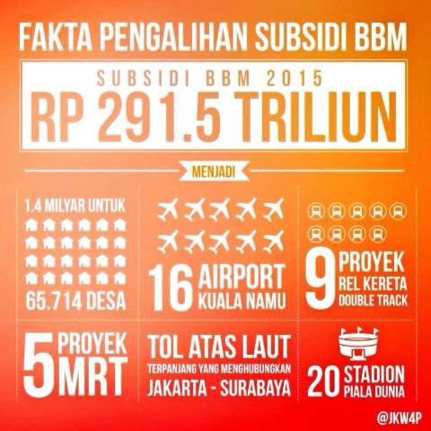 Fakta pengalihan subsidi BBM 2